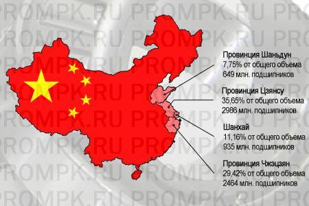 China bearing production